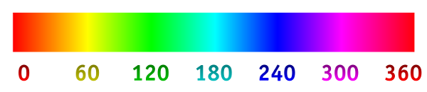 Hue-Scale - Farbton-Skala